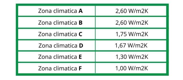 ekowood infissi pvc catania zone climatiche ecobonus infissi